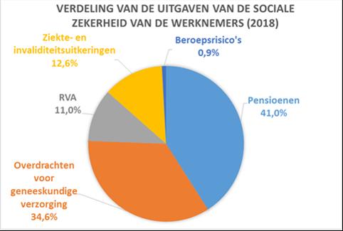 sociale zekerheid in belgie